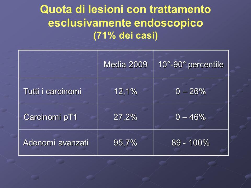Quota di lesioni con trattamento esclusivamente endoscopico (71% dei casi) Media 2009 10°-90° percentile Tutti i carcinomi Tutti i carcinomi12,1% 0 – 26% Carcinomi pT1 Carcinomi pT127,2% 0 – 46% Adenomi avanzati Adenomi avanzati95,7% 89 - 100%