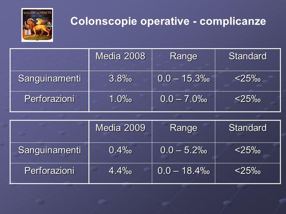 Colonscopie operative - complicanze Media 2008 RangeStandard Sanguinamenti 3.8 0.0 – 15.3 <25 Perforazioni 1.0 0.0 – 7.0 <25 Media 2009 RangeStandardSanguinamenti 0.4 0.0 – 5.2 <25 Perforazioni 4.4 0.0 – 18.4 <25