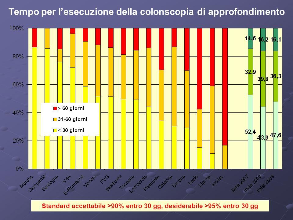 Standard accettabile >90% entro 30 gg, desiderabile >95% entro 30 gg Tempo per lesecuzione della colonscopia di approfondimento