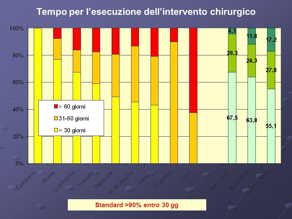 Standard >90% entro 30 gg Tempo per lesecuzione dellintervento chirurgico