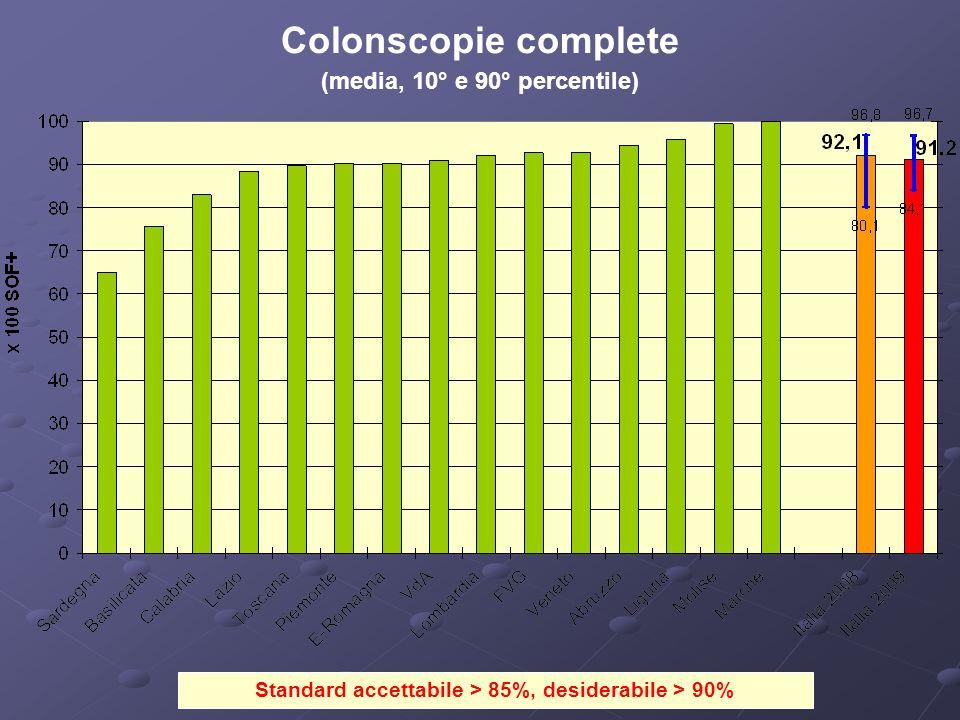 Standard accettabile > 85%, desiderabile > 90% Colonscopie complete (media, 10° e 90° percentile)