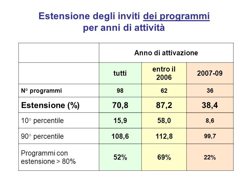 Estensione degli inviti dei programmi per anni di attività Anno di attivazione tutti entro il 2006 2007-09 N° programmi986236 Estensione (%)70,887,238,4 10° percentile15,958,0 8,6 90° percentile108,6112,8 99,7 Programmi con estensione > 80% 52%69% 22%