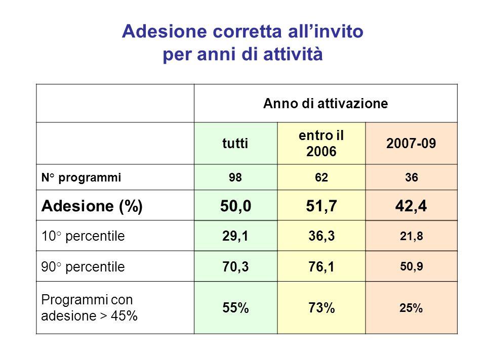 Adesione corretta allinvito per anni di attività Anno di attivazione tutti entro il 2006 2007-09 N° programmi986236 Adesione (%)50,051,742,4 10° percentile29,136,3 21,8 90° percentile70,376,1 50,9 Programmi con adesione > 45% 55%73% 25%
