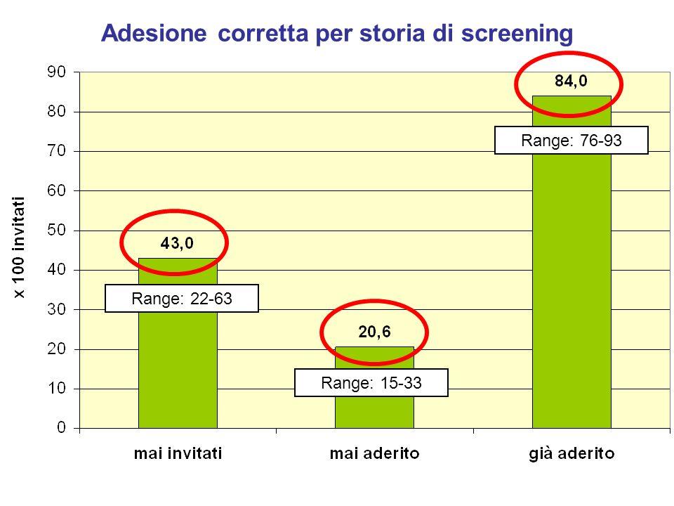 Adesione corretta per storia di screening Range: 22-63 Range: 15-33 Range: 76-93