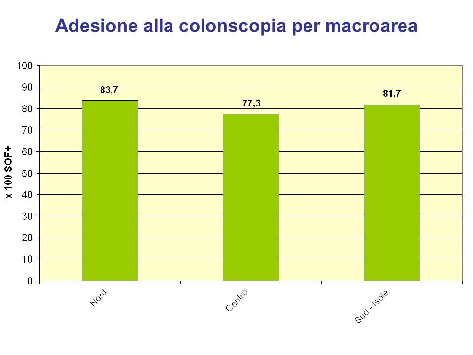 Adesione alla colonscopia per macroarea