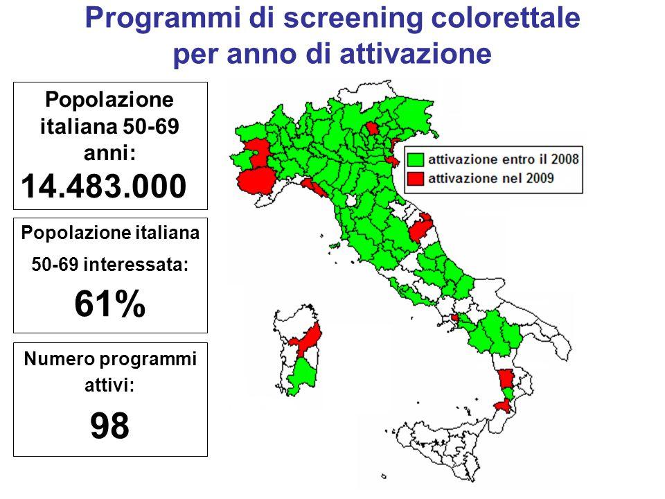 Numero programmi attivi: 98 Popolazione italiana 50-69 interessata: 61% Programmi di screening colorettale per anno di attivazione Popolazione italiana 50-69 anni: 14.483.000