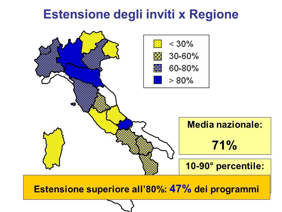 Estensione degli inviti x Regione 10-90° percentile: 9-108% Estensione superiore all80%: 47% dei programmi Media nazionale: 71%