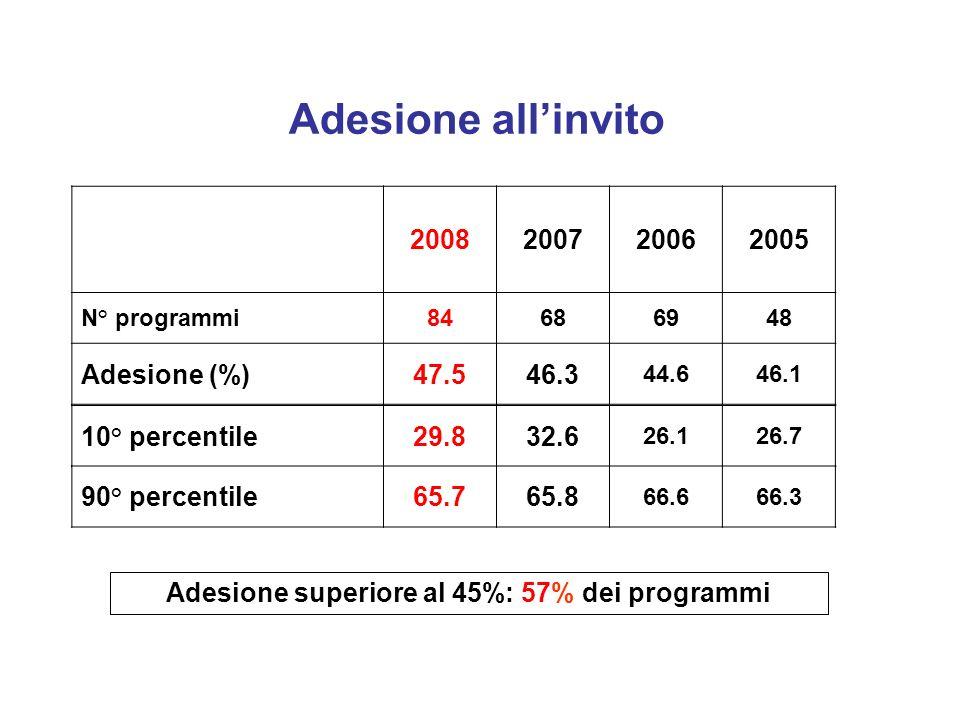 2008200720062005 N° programmi84686948 Adesione (%)47.546.3 44.646.1 Adesione allinvito 10° percentile29.832.6 26.126.7 90° percentile65.765.8 66.666.3 Adesione superiore al 45%: 57% dei programmi