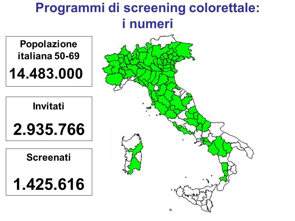 Screenati 1.425.616 Invitati 2.935.766 Programmi di screening colorettale: i numeri Popolazione italiana 50-69 14.483.000