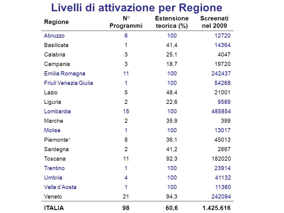 Adesione corretta allinvito x Regione Media nazionale 47,5% 10-90° percentile: 29,8-65,7% Adesione superiore al 45%: 57% dei programmi