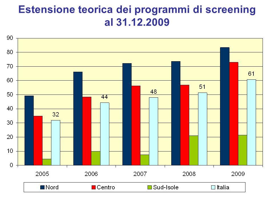 Estensione teorica dei programmi di screening al 31.12.2009