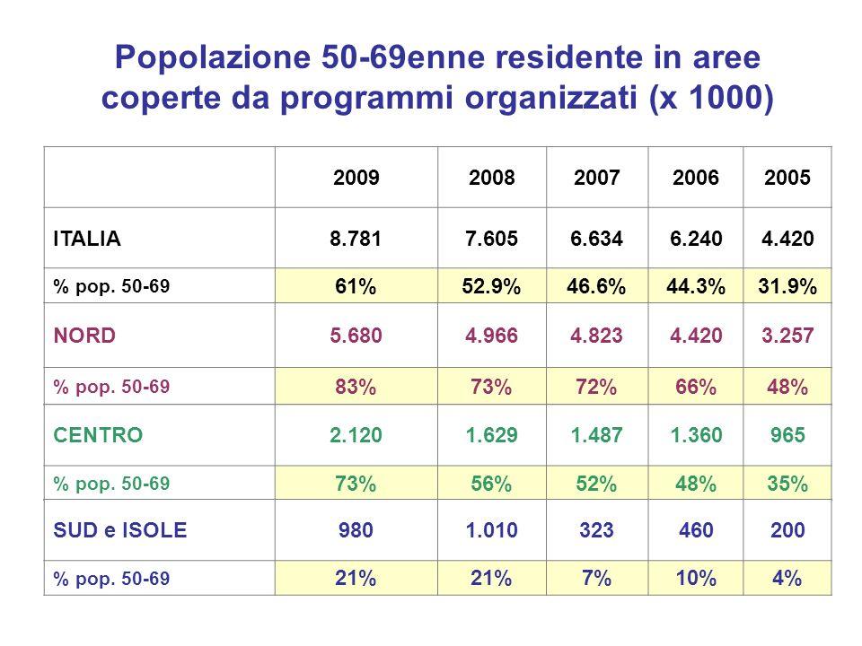 Popolazione 50-69enne residente in aree coperte da programmi organizzati (x 1000) 20092008200720062005 ITALIA8.7817.6056.6346.2404.420 % pop.