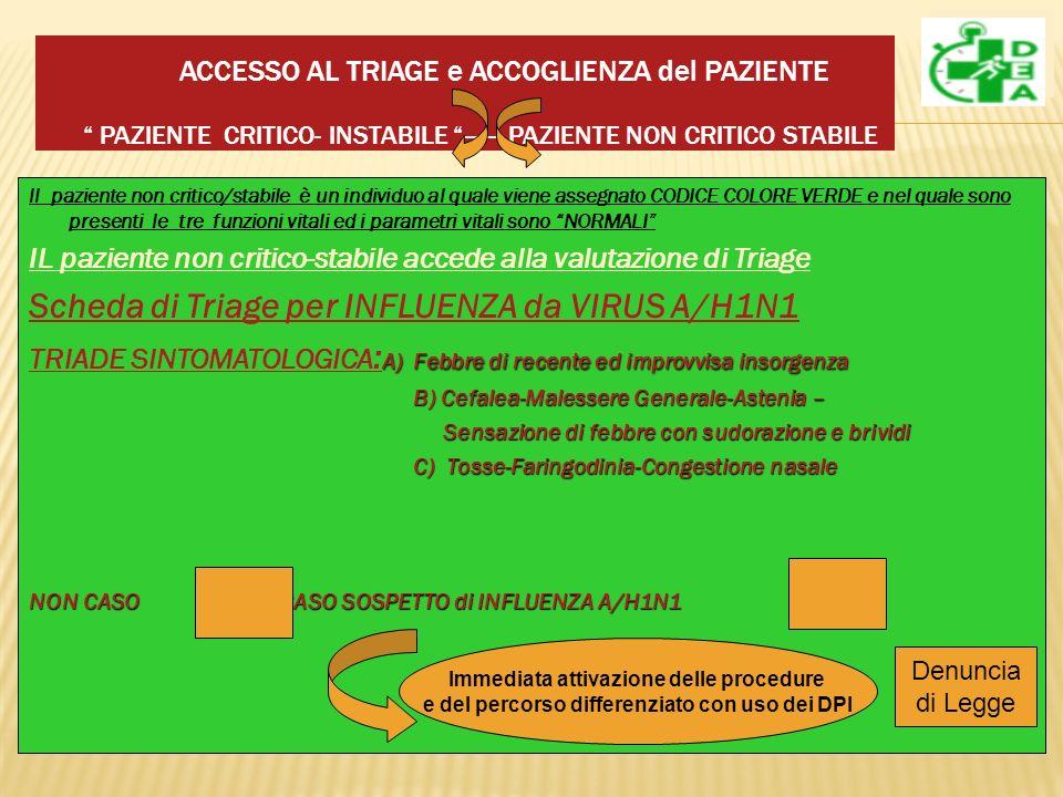 ACCESSO AL TRIAGE e ACCOGLIENZA del PAZIENTE PAZIENTE CRITICO- INSTABILE ------ PAZIENTE NON CRITICO STABILE ll paziente non critico/stabile è un individuo al quale viene assegnato CODICE COLORE VERDE e nel quale sono presenti le tre funzioni vitali ed i parametri vitali sono NORMALI IL paziente non critico-stabile accede alla valutazione di Triage Scheda di Triage per INFLUENZA da VIRUS A/H1N1 A) Febbre di recente ed improvvisa insorgenza TRIADE SINTOMATOLOGICA : A) Febbre di recente ed improvvisa insorgenza B) Cefalea-Malessere Generale-Astenia – B) Cefalea-Malessere Generale-Astenia – Sensazione di febbre con sudorazione e brividi Sensazione di febbre con sudorazione e brividi C) Tosse-Faringodinia-Congestione nasale C) Tosse-Faringodinia-Congestione nasale NON CASO CASO SOSPETTO di INFLUENZA A/H1N1 Immediata attivazione delle procedure e del percorso differenziato con uso dei DPI Denuncia di Legge