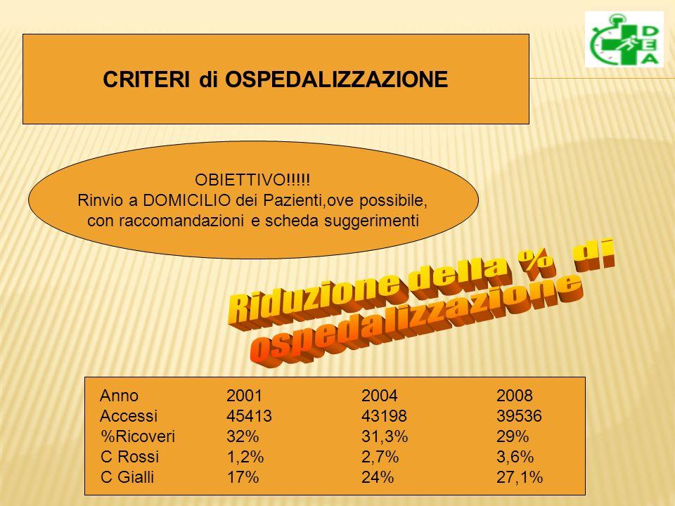 CRITERI di OSPEDALIZZAZIONE OBIETTIVO!!!!.