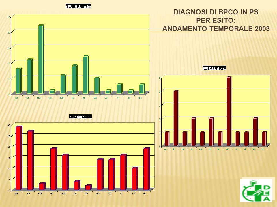 DIAGNOSI DI BPCO IN PS PER ESITO: ANDAMENTO TEMPORALE 2003