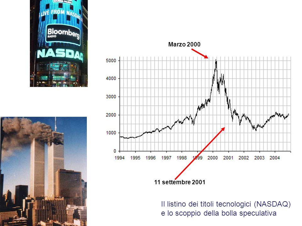 Il listino dei titoli tecnologici (NASDAQ) e lo scoppio della bolla speculativa Marzo 2000 11 settembre 2001
