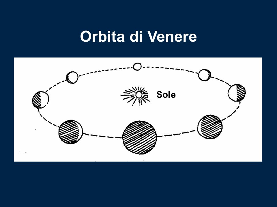 Sole Orbita di Venere