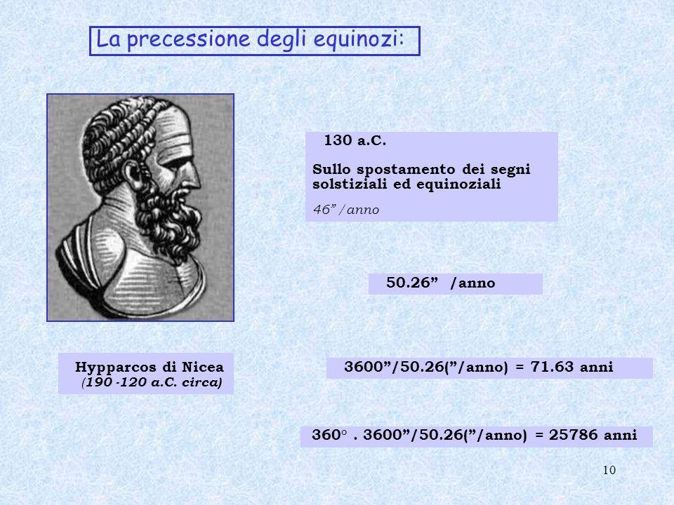 La precessione degli equinozi: Hypparcos di Nicea ( 190 -120 a.C. circa) 130 a.C. Sullo spostamento dei segni solstiziali ed equinoziali 46 /anno 50.2