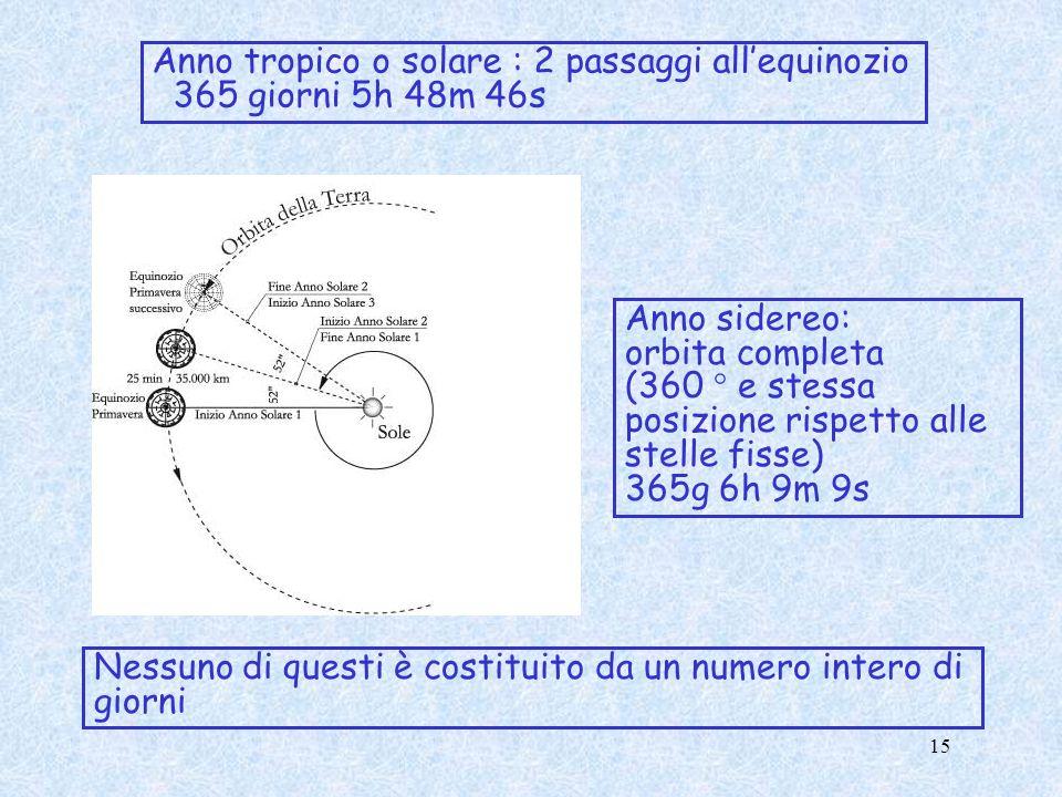 Anno tropico o solare : 2 passaggi allequinozio 365 giorni 5h 48m 46s Anno sidereo: orbita completa (360 ° e stessa posizione rispetto alle stelle fis