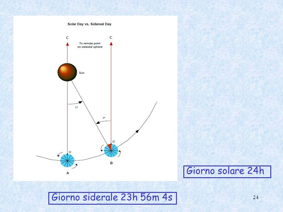 Giorno siderale 23h 56m 4s Giorno solare 24h 24