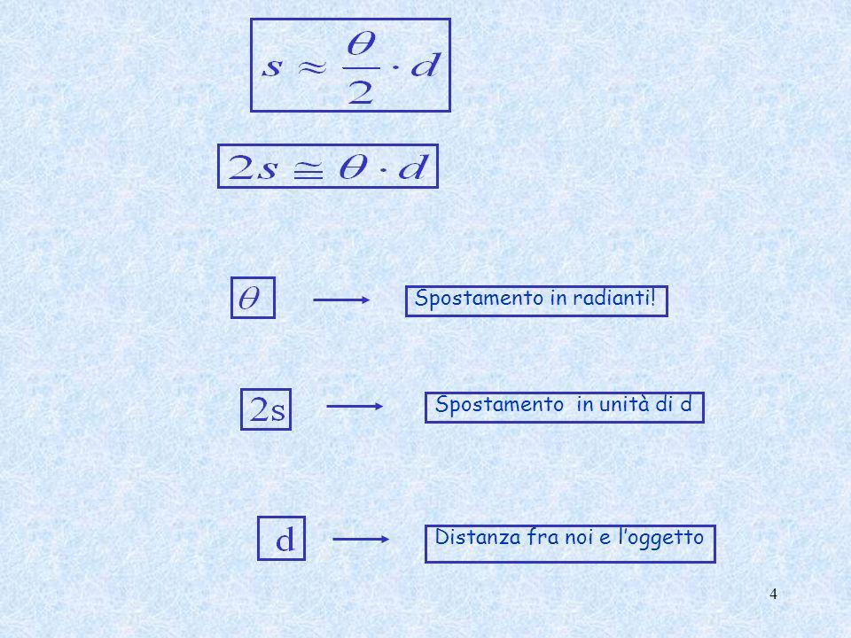 Numero di gradi per radiante Numero di secondi per radiante 1 rad= 57.30 ° 1°= (1/57.30) rad = 0.01745 rad 1 rad= 206265 1 = (1/ 206265)rad 5