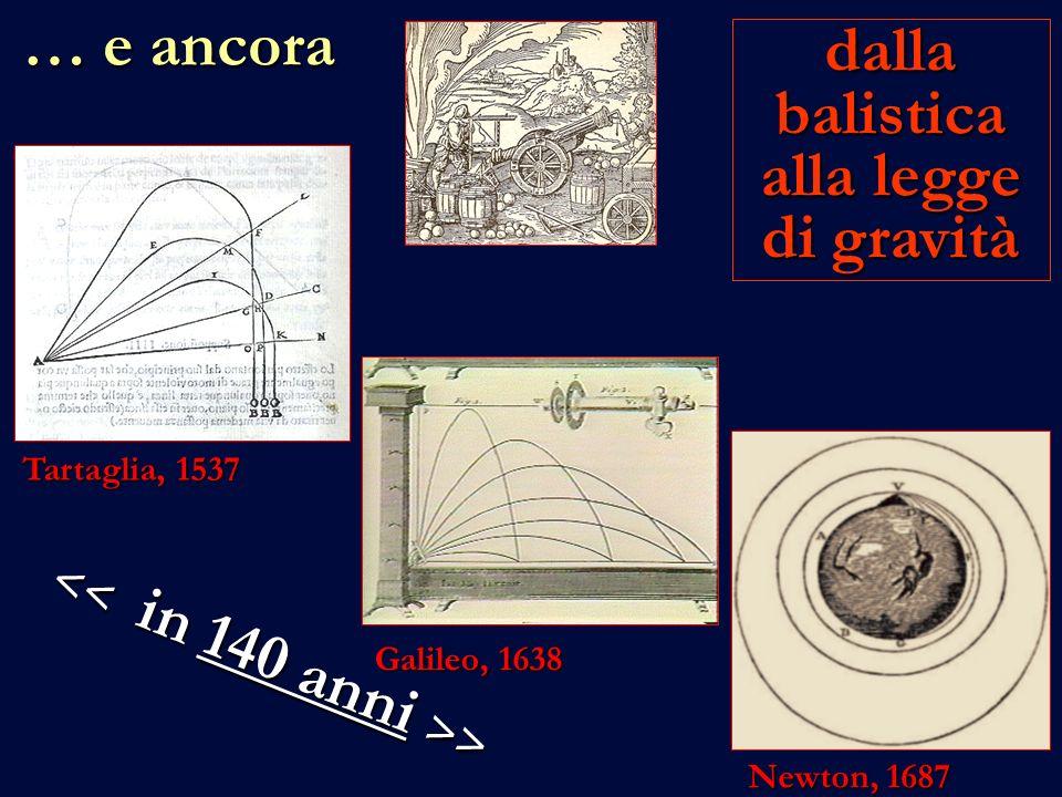 … e ancora Galileo, 1638 dalla balistica alla legge di gravità Tartaglia, 1537 Newton, 1687 > >