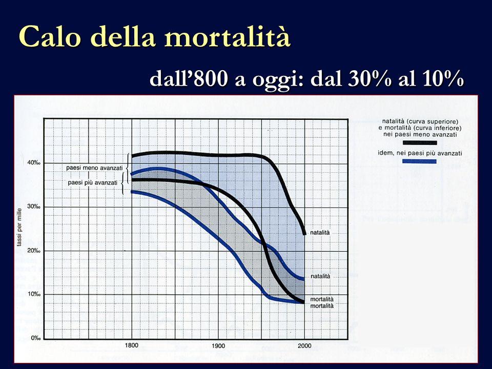 Calo della mortalità dall800 a oggi: dal 30% al 10%