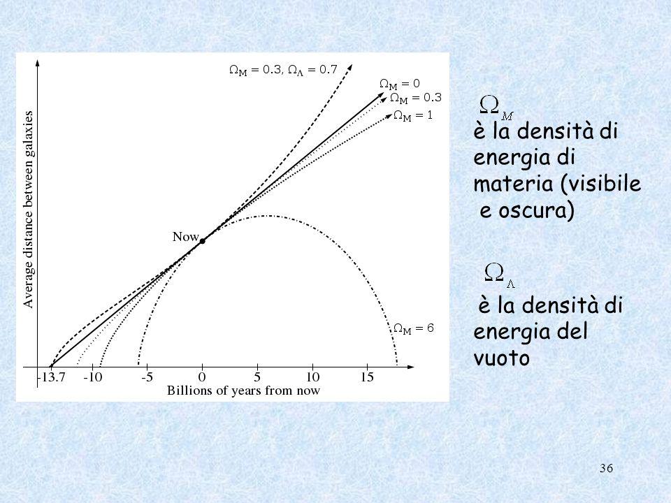 è la densità di energia di materia (visibile e oscura) è la densità di energia del vuoto 36