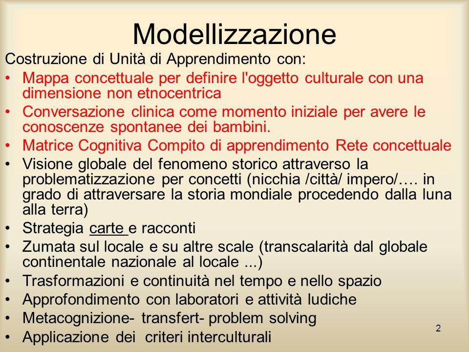 2 Modellizzazione Costruzione di Unità di Apprendimento con: Mappa concettuale per definire l'oggetto culturale con una dimensione non etnocentrica Co