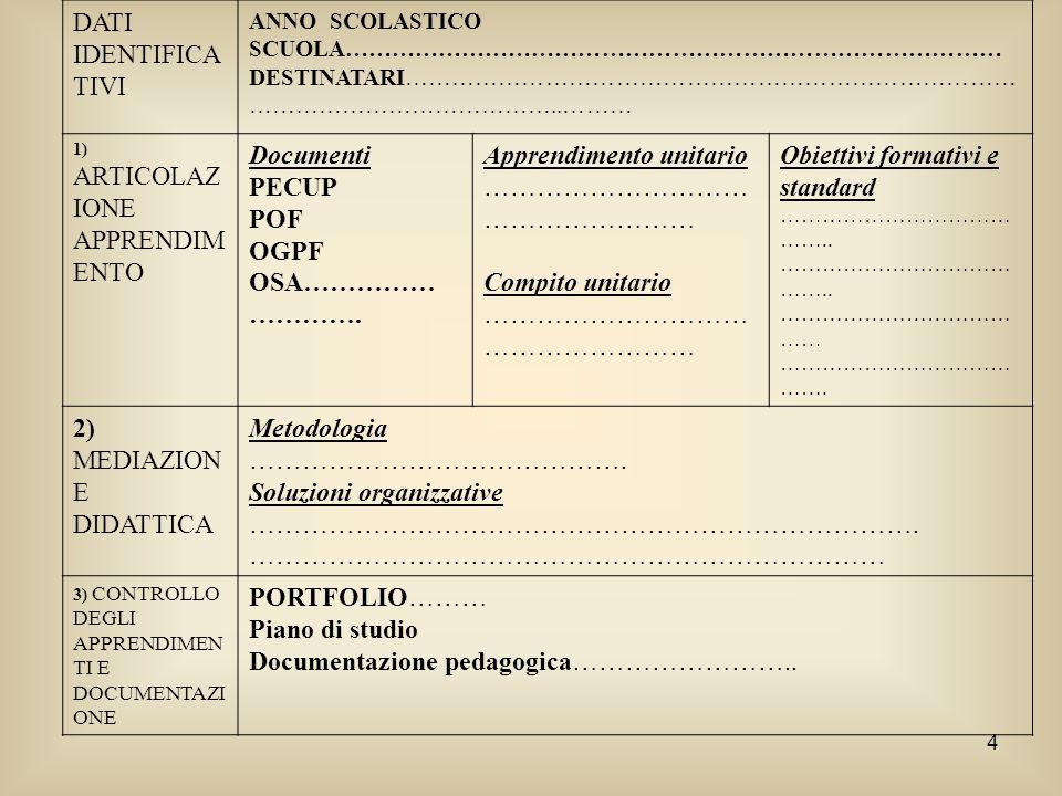 5 PROGRAMMAZIONE DELLUNITÀ DIDATTICA Fase pre-attiva o progettuale Dati identificativi ANNO SCOLASTICO2007/08 SCUOLAIstituto Comprensivo Statale …..