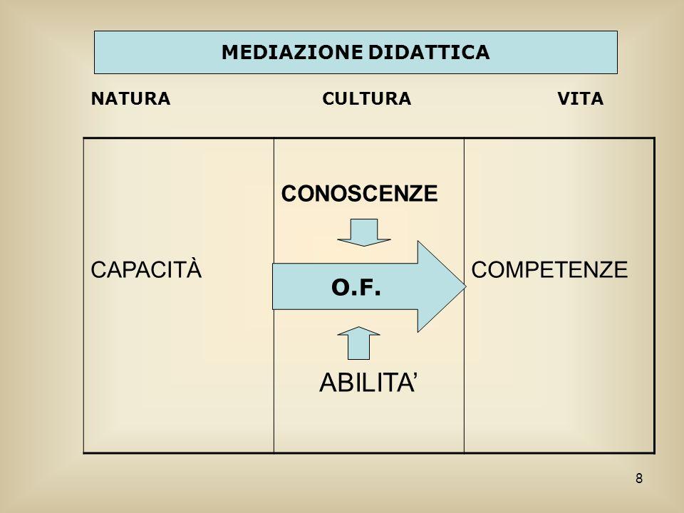 8 CAPACITÀ CONOSCENZE ABILITA COMPETENZE NATURA CULTURA VITA O.F. MEDIAZIONE DIDATTICA