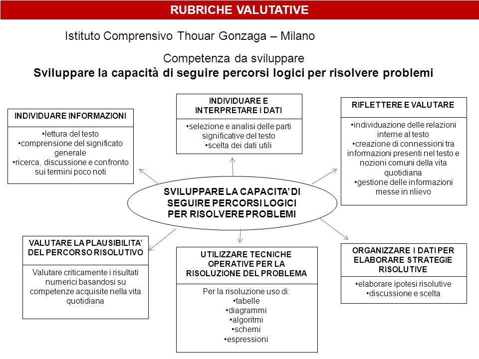 Istituto Comprensivo Thouar Gonzaga – Milano Competenza da sviluppare Sviluppare la capacità di seguire percorsi logici per risolvere problemi SVILUPP
