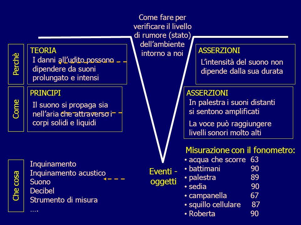ASSERZIONI Eventi - oggetti Inquinamento Inquinamento acustico Suono Decibel Strumento di misura …. Come fare per verificare il livello di rumore (sta
