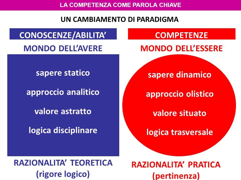 UN CAMBIAMENTO DI PARADIGMA CONOSCENZE/ABILITA MONDO DELLESSERE RAZIONALITA TEORETICA (rigore logico) RAZIONALITA PRATICA (pertinenza) MONDO DELLAVERE