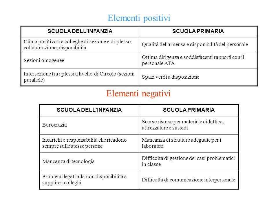 Elementi positivi SCUOLA DELLINFANZIASCUOLA PRIMARIA Clima positivo tra colleghe di sezione e di plesso, collaborazione, disponibilità Qualità della m