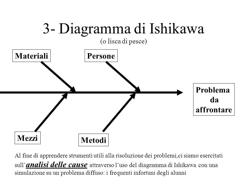 3- Diagramma di Ishikawa (o lisca di pesce) Problema da affrontare MaterialiPersone Metodi Mezzi Al fine di apprendere strumenti utili alla risoluzion
