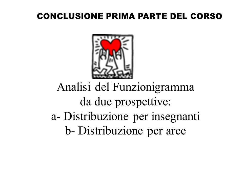 Analisi del Funzionigramma da due prospettive: a- Distribuzione per insegnanti b- Distribuzione per aree CONCLUSIONE PRIMA PARTE DEL CORSO