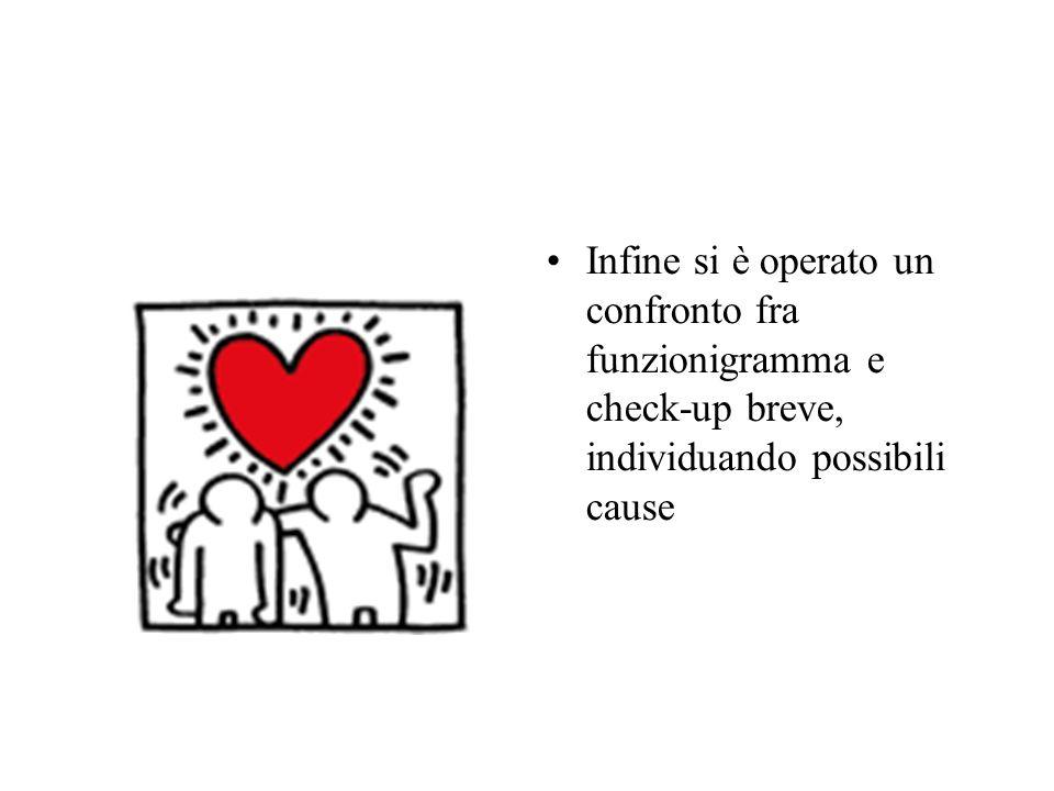 Ci sono relazioni fra le criticità segnalate e il funzionigramma .