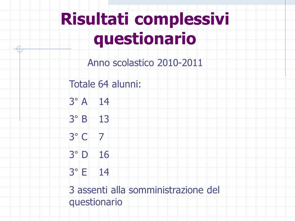 Risultati complessivi questionario Totale 64 alunni: 3° A14 3° B13 3° C7 3° D16 3° E14 3 assenti alla somministrazione del questionario Anno scolastico 2010-2011
