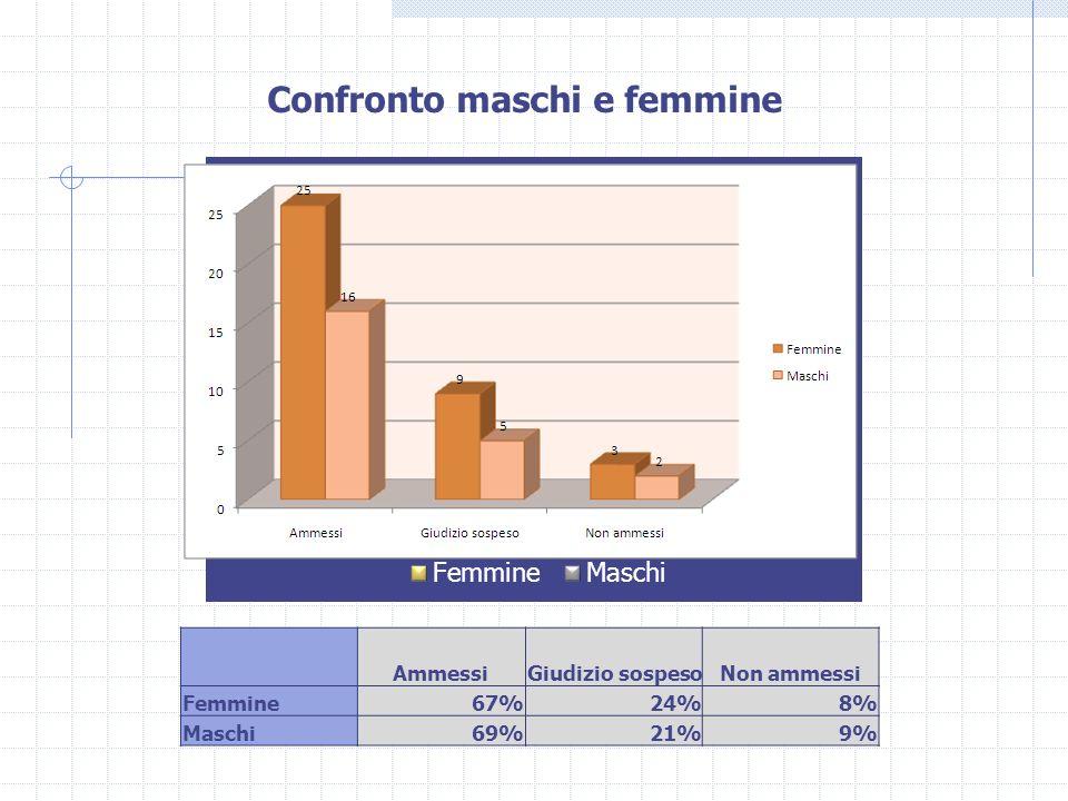 AmmessiGiudizio sospesoNon ammessi Femmine67%24%8% Maschi69%21%9% Confronto maschi e femmine