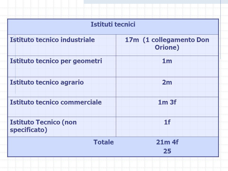 Istituti tecnici Istituto tecnico industriale17m (1 collegamento Don Orione) Istituto tecnico per geometri1m Istituto tecnico agrario2m Istituto tecnico commerciale1m 3f Istituto Tecnico (non specificato) 1f Totale21m 4f 25