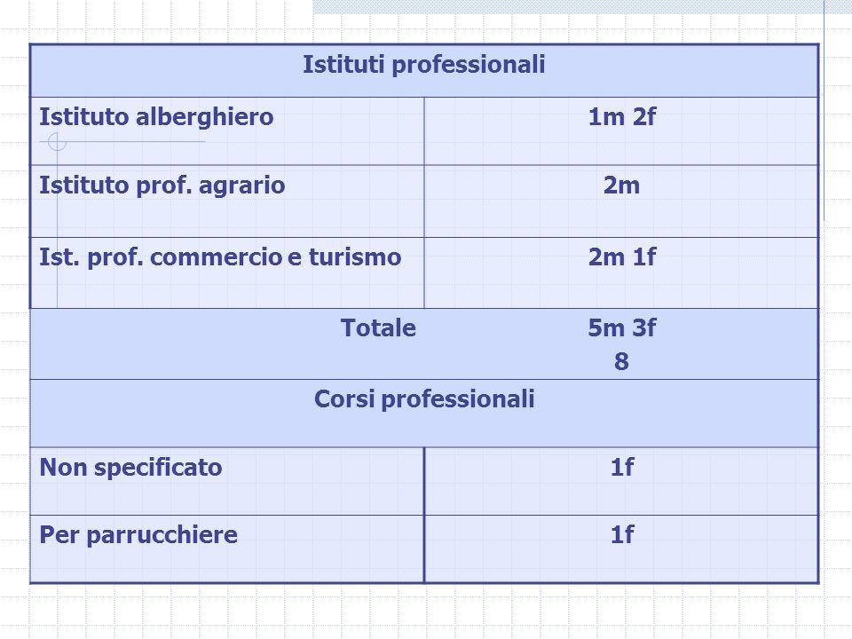 Istituti professionali Istituto alberghiero1m 2f Istituto prof.