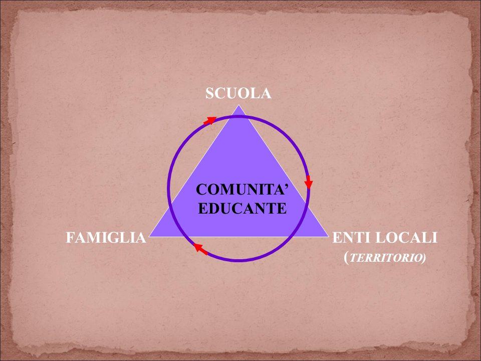 COMUNITA EDUCANTE SCUOLA ENTI LOCALI ( TERRITORIO) FAMIGLIA