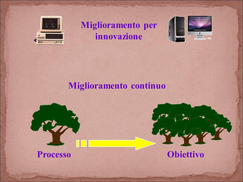 Miglioramento per innovazione Miglioramento continuo ProcessoObiettivo