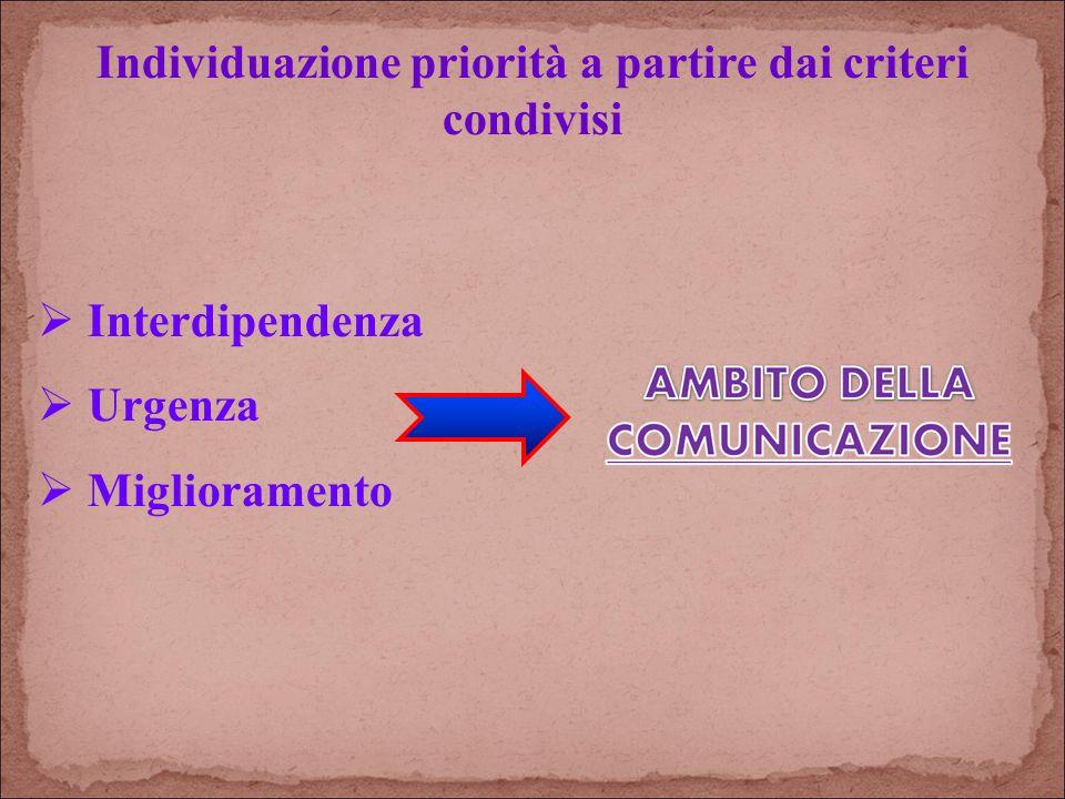 Individuazione priorità a partire dai criteri condivisi Interdipendenza Urgenza Miglioramento