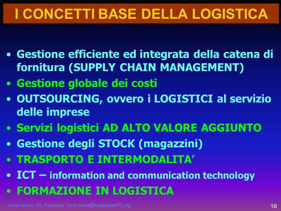 Luca Lanini - ITL Piacenza - luca.lanini@fondazioneITL.org 10 Gestione efficiente ed integrata della catena di fornitura (SUPPLY CHAIN MANAGEMENT) Ges