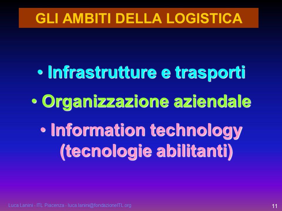 Luca Lanini - ITL Piacenza - luca.lanini@fondazioneITL.org 11 GLI AMBITI DELLA LOGISTICA Infrastrutture e trasportiInfrastrutture e trasporti Organizz