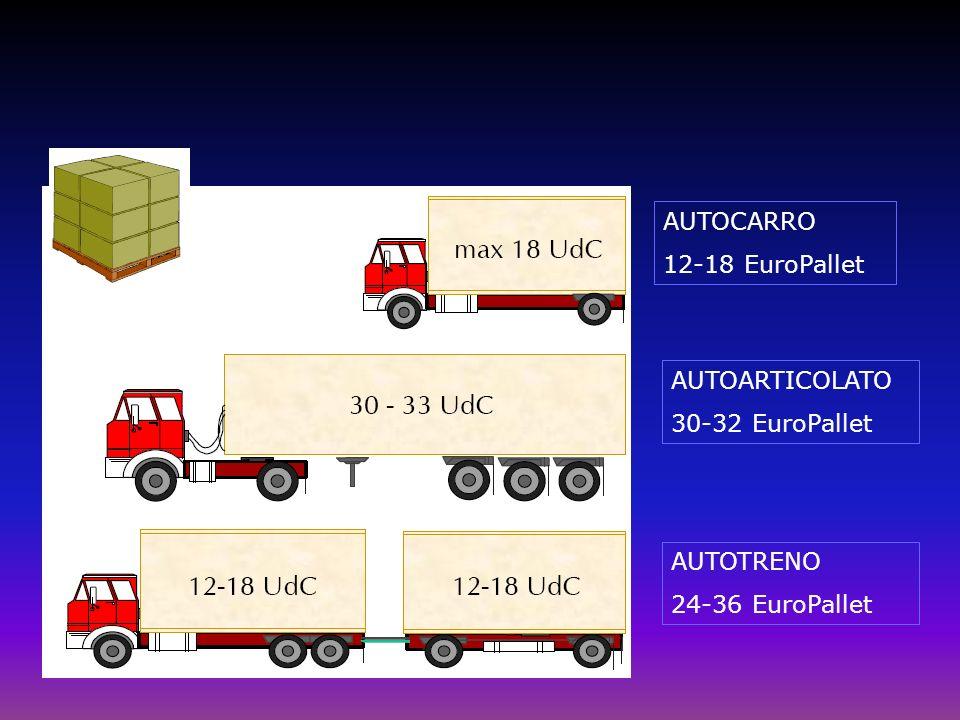 AUTOCARRO 12-18 EuroPallet AUTOARTICOLATO 30-32 EuroPallet AUTOTRENO 24-36 EuroPallet