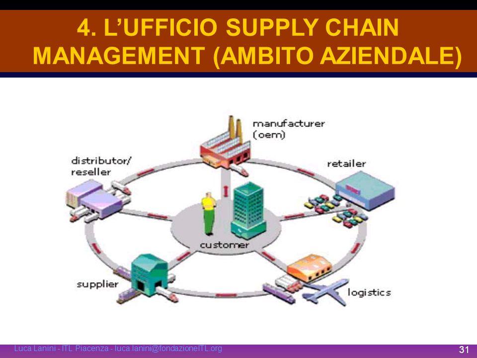 Luca Lanini - ITL Piacenza - luca.lanini@fondazioneITL.org 31 4. LUFFICIO SUPPLY CHAIN MANAGEMENT (AMBITO AZIENDALE)