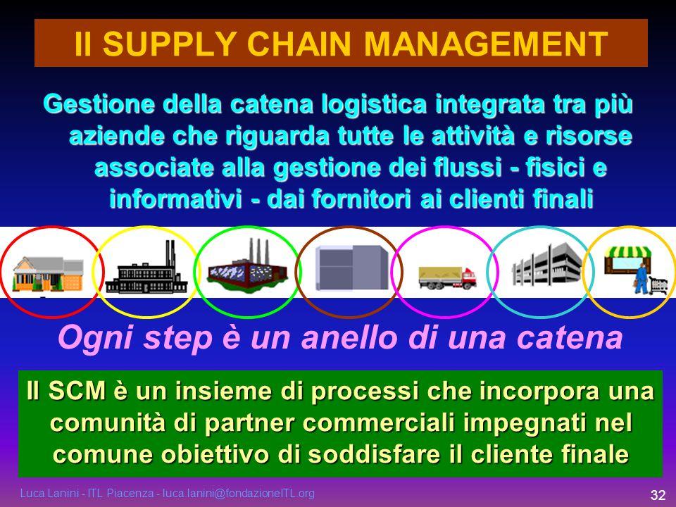 Luca Lanini - ITL Piacenza - luca.lanini@fondazioneITL.org 32 Il SUPPLY CHAIN MANAGEMENT Ogni step è un anello di una catena Gestione della catena log